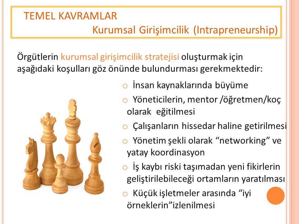 TEMEL KAVRAMLAR Kurumsal Girişimcilik (Intrapreneurship) Örgütlerin kurumsal girişimcilik stratejisi oluşturmak için aşağıdaki koşulları göz önünde bu