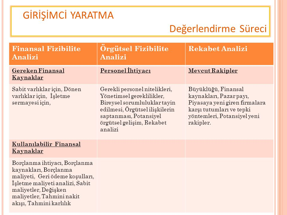 GİRİŞİMCİ YARATMA Değerlendirme Süreci Finansal Fizibilite Analizi Örgütsel Fizibilite Analizi Rekabet Analizi Gereken Finansal Kaynaklar Personel İht