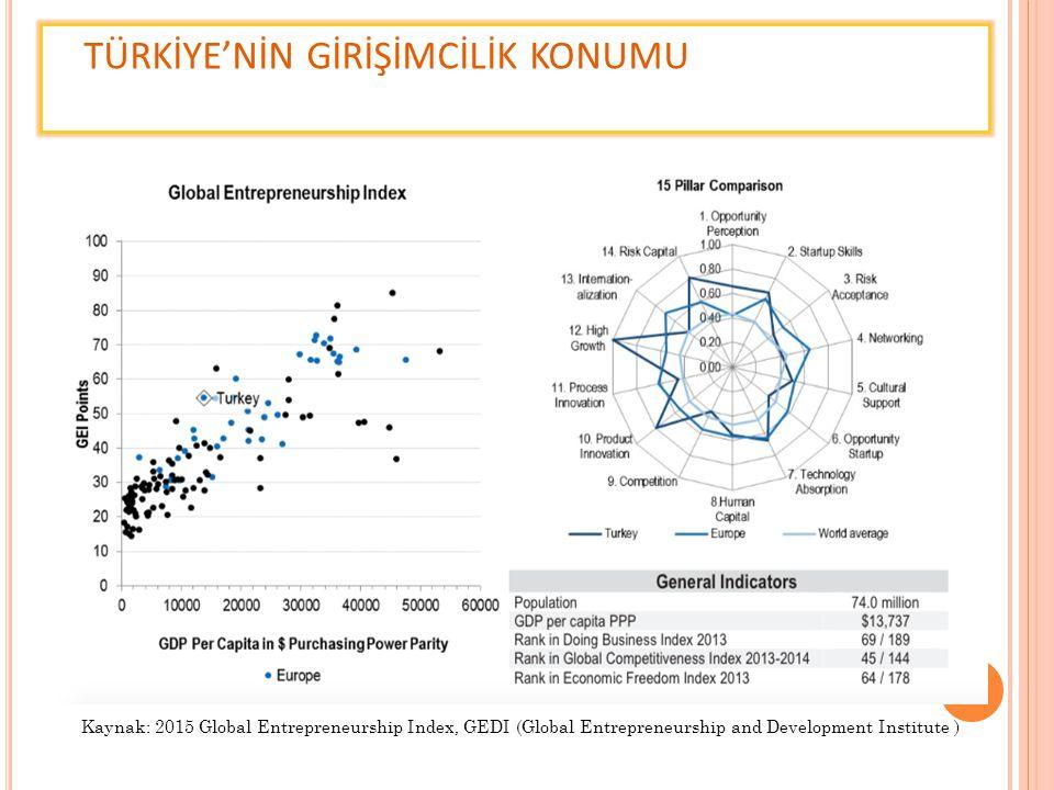 TEMEL KAVRAMLAR Kurumsal Girişimcilik (Intrapreneurship) Kurumsal girişimcilik planlamasının ilk adımıdır.