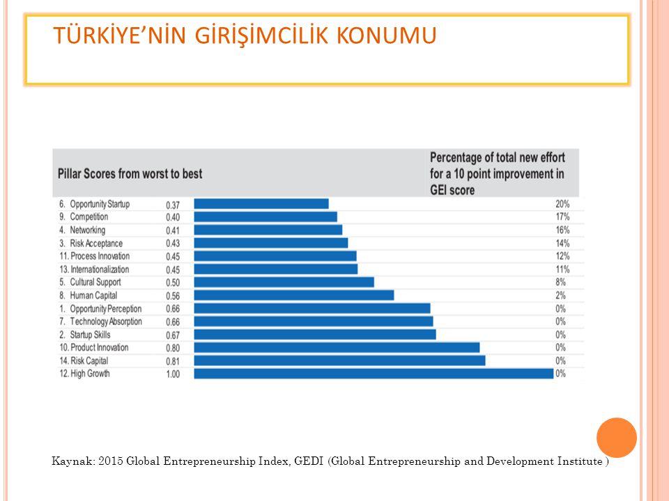 TEMEL KAVRAMLAR Kurumsal Girişimcilik (Intrapreneurship) Yenilikçiğin temel taşıyıcısı olan çalışanların, potansiyellerini ortaya koymaları için girişimci bir iklimde çalışıyor olmaları gerekmektedir.
