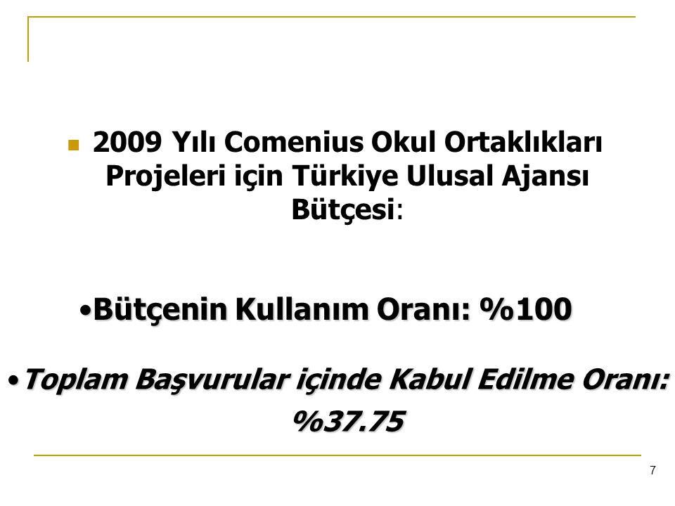 7 2009 Yılı Comenius Okul Ortaklıkları Projeleri için Türkiye Ulusal Ajansı Bütçesi: Toplam Başvurular içinde Kabul Edilme Oranı: %37.75Toplam Başvurular içinde Kabul Edilme Oranı: %37.75 Bütçenin Kullanım Oranı: %100Bütçenin Kullanım Oranı: %100