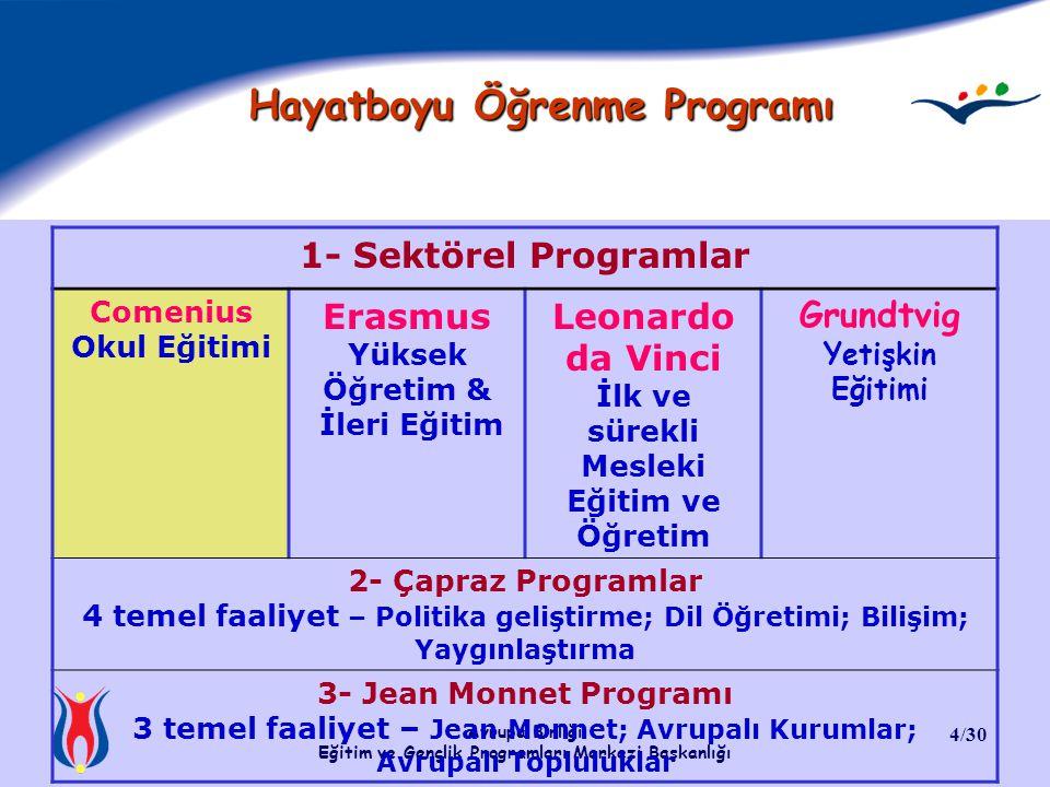 Avrupa Birliği Eğitim ve Gençlik Programları Merkezi Başkanlığı 4/30 Hayatboyu Öğrenme Programı 1- Sektörel Programlar Comenius Okul Eğitimi Erasmus Y