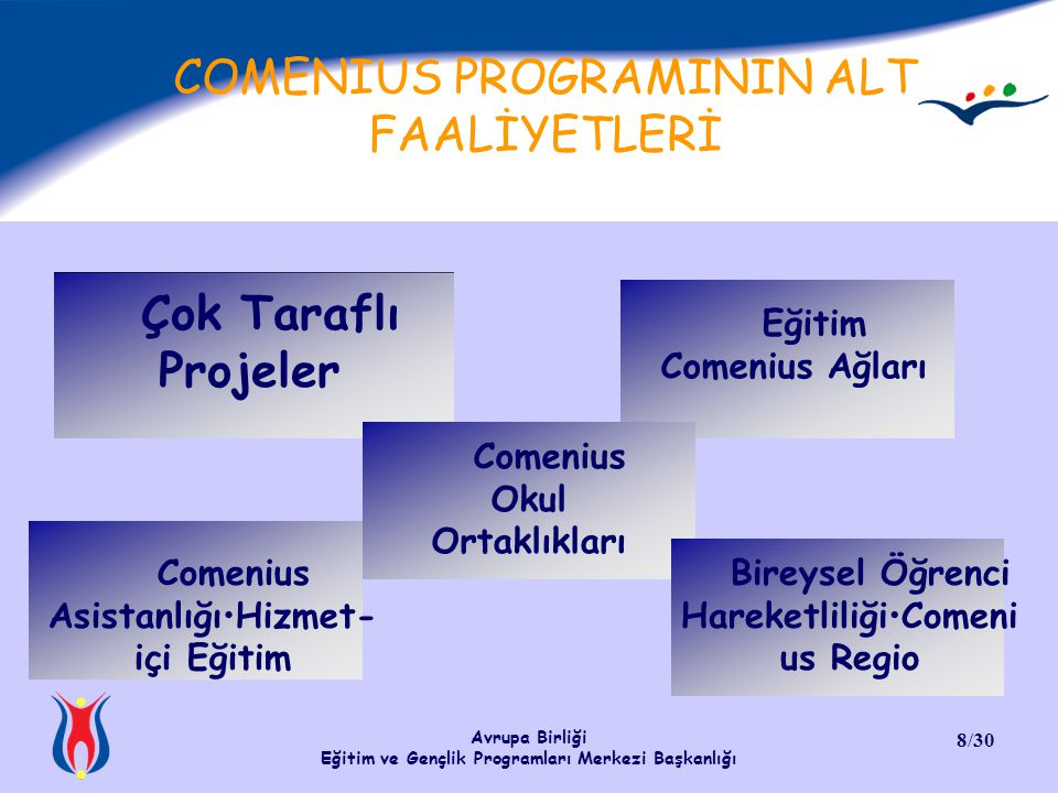 Avrupa Birliği Eğitim ve Gençlik Programları Merkezi Başkanlığı 8/30 COMENIUS PROGRAMININ ALT FAALİYETLERİ Çok Taraflı Projeler Eğitim Comenius Ağları