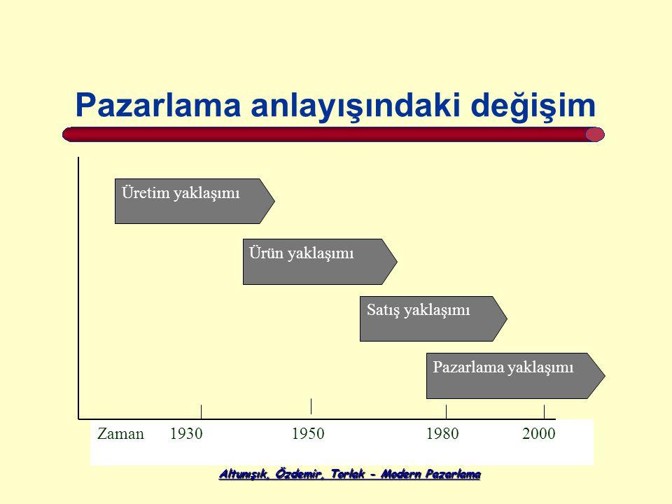 Altunışık, Özdemir, Torlak - Modern Pazarlama Pazarlama anlayışındaki değişim Zaman 1930 1950 1980 2000 Üretim yaklaşımı Ürün yaklaşımı Satış yaklaşımı Pazarlama yaklaşımı