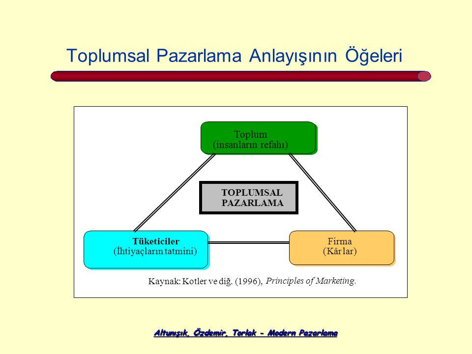 Altunışık, Özdemir, Torlak - Modern Pazarlama Toplumsal Pazarlama Anlayışının Öğeleri Kaynak: Kotler ve diğ. (1996), Principles of Marketing. Toplum (