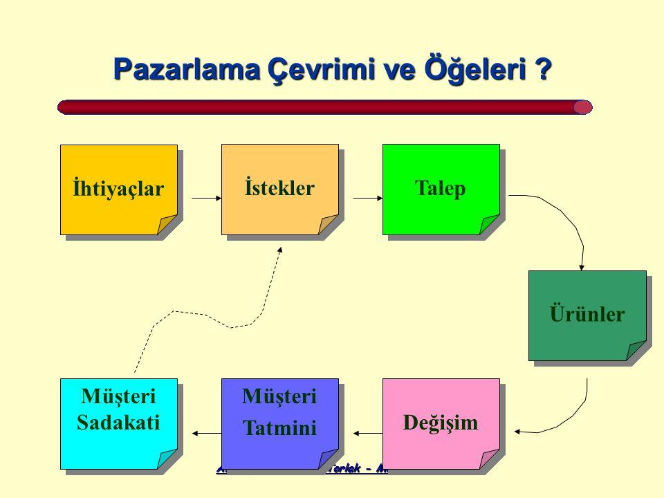 Altunışık, Özdemir, Torlak - Modern Pazarlama Pazarlama Çevrimi ve Öğeleri .