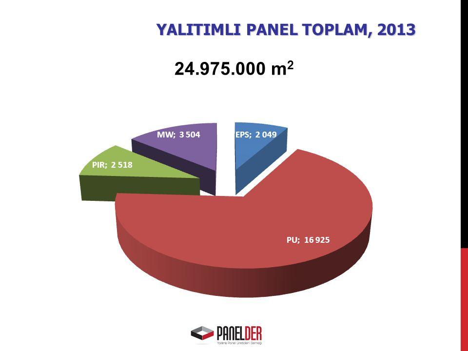 YALITIMLI PANEL TOPLAM, 2013 24.975.000 m 2