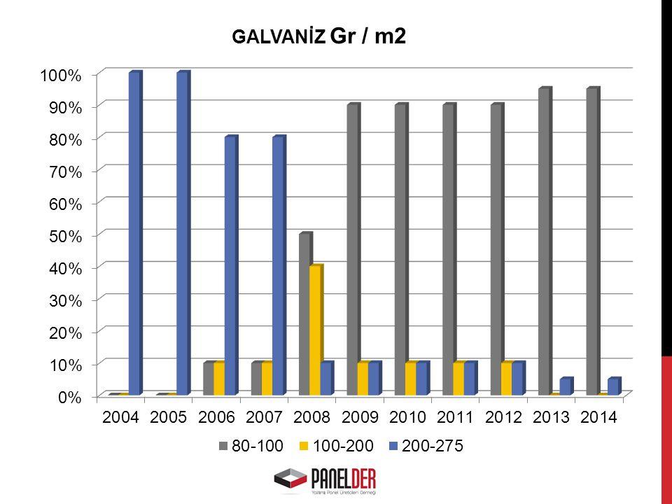 GALVANİZ Gr / m2