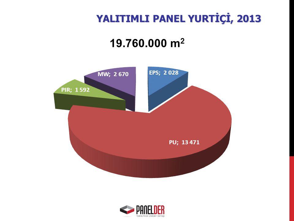 YALITIMLI PANEL YURTİÇİ, 2013 19.760.000 m 2