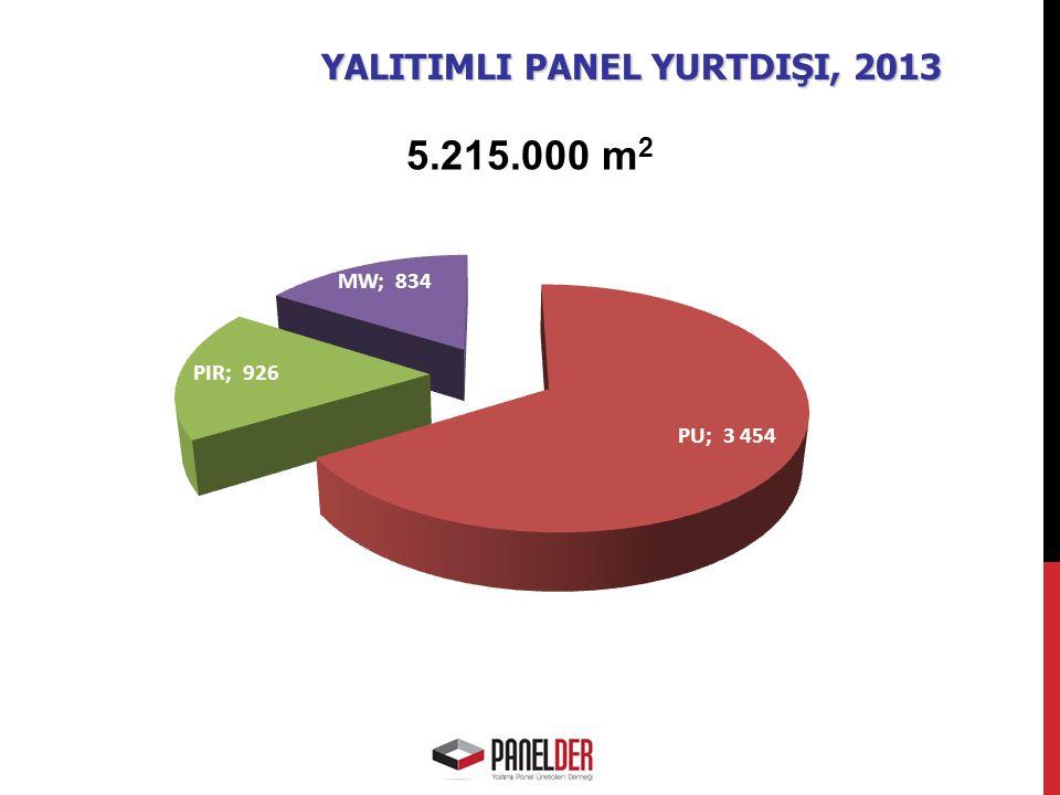 YALITIMLI PANEL YURTDIŞI, 2013 5.215.000 m 2