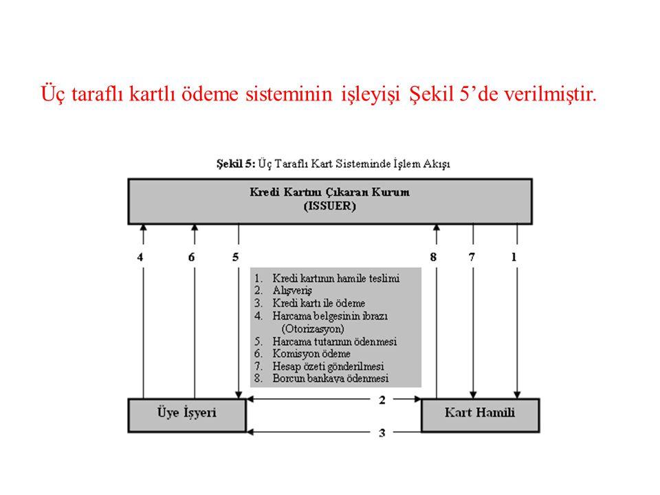Üç taraflı kartlı ödeme sisteminin işleyişi Şekil 5'de verilmiştir.