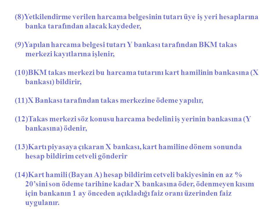 (8)Yetkilendirme verilen harcama belgesinin tutarı üye iş yeri hesaplarına banka tarafından alacak kaydeder, (9)Yapılan harcama belgesi tutarı Y banka