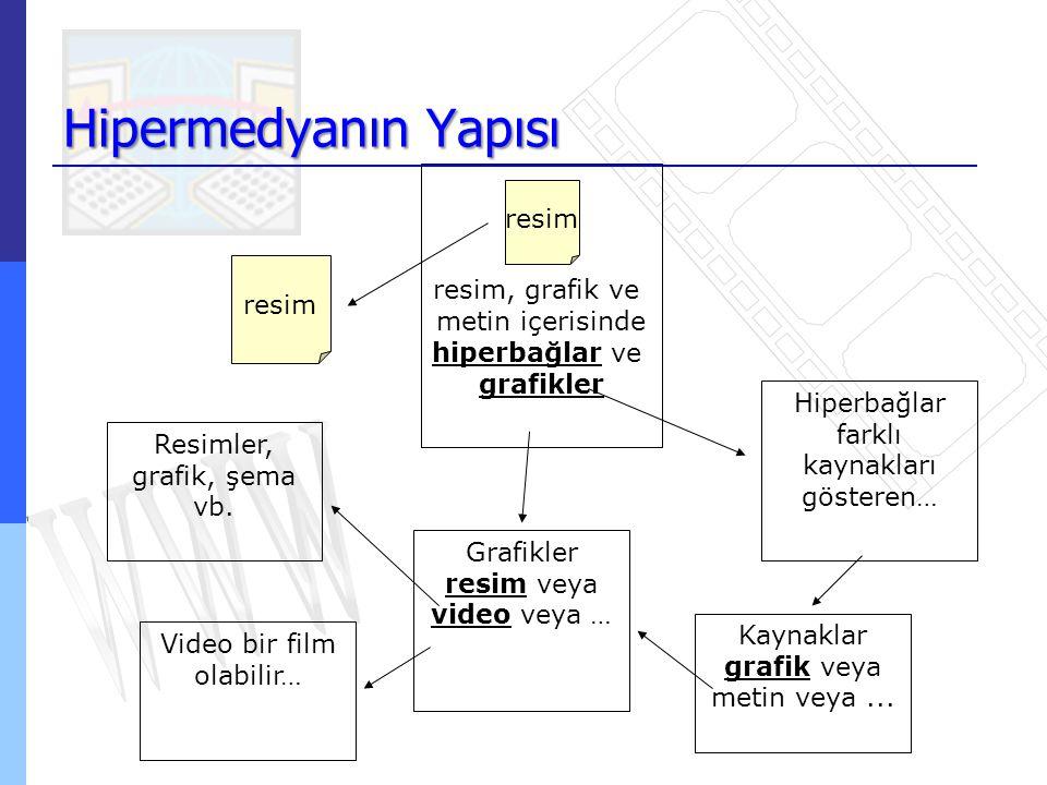 Hipermedyanın Yapısı resim resim, grafik ve metin içerisinde hiperbağlar ve grafikler resim Hiperbağlar farklı kaynakları gösteren… Kaynaklar grafik v