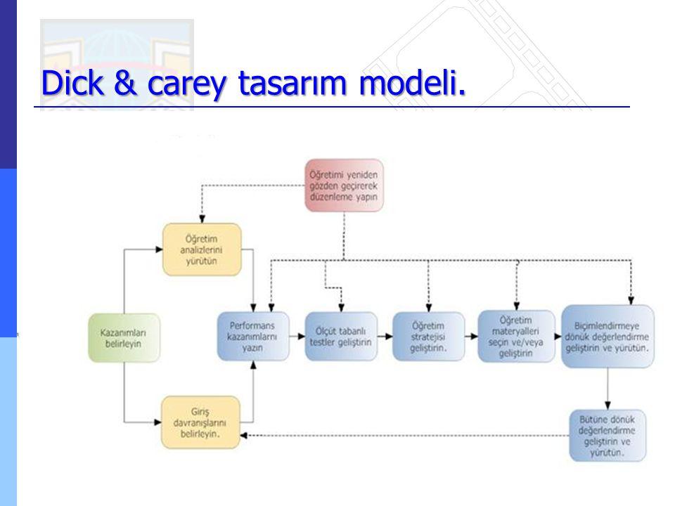 Dick & carey tasarım modeli.