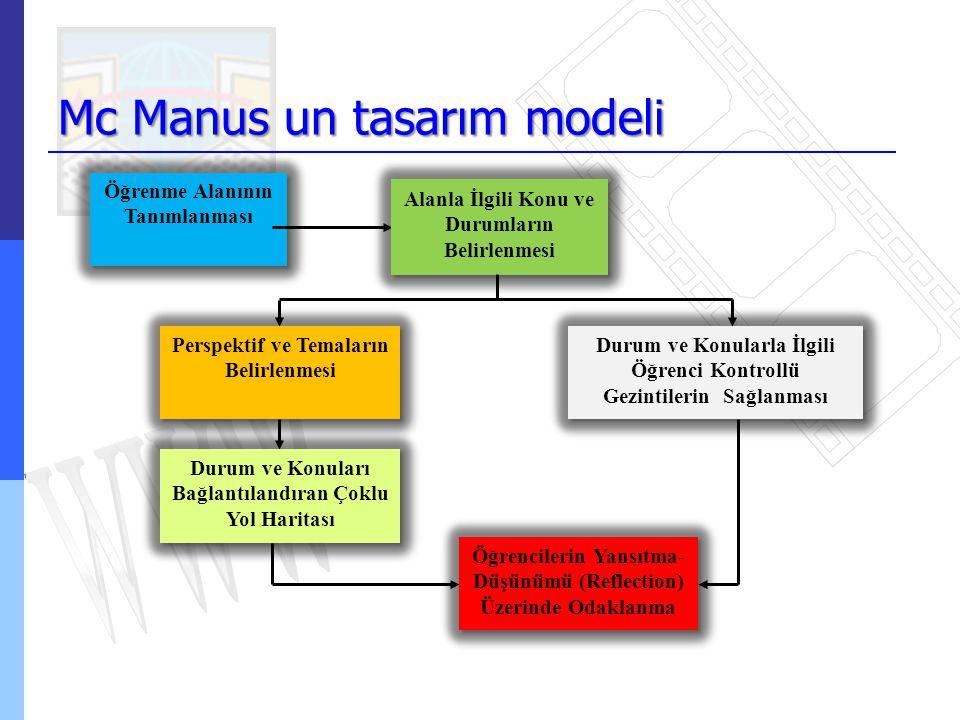 Mc Manus un tasarım modeli Öğrenme Alanının Tanımlanması Alanla İlgili Konu ve Durumların Belirlenmesi Perspektif ve Temaların Belirlenmesi Durum ve K