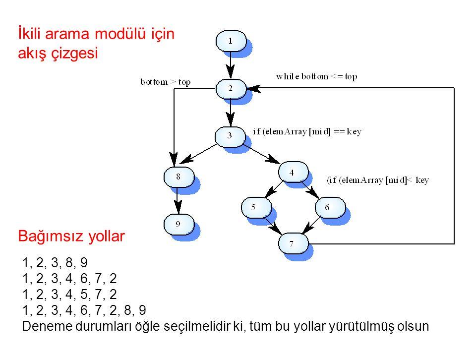İkili arama modülü için akış çizgesi 1, 2, 3, 8, 9 1, 2, 3, 4, 6, 7, 2 1, 2, 3, 4, 5, 7, 2 1, 2, 3, 4, 6, 7, 2, 8, 9 Deneme durumları öğle seçilmelidir ki, tüm bu yollar yürütülmüş olsun Bağımsız yollar