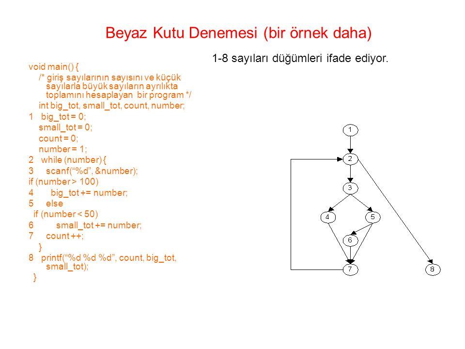 void main() { /* giriş sayılarının sayısını ve küçük sayılarla büyük sayıların ayrılıkta toplamını hesaplayan bir program */ int big_tot, small_tot, count, number; 1 big_tot = 0; small_tot = 0; count = 0; number = 1; 2 while (number) { 3 scanf( %d , &number); if (number > 100) 4 big_tot += number; 5else if (number < 50) 6 small_tot += number; 7count ++; } 8 printf( %d %d %d , count, big_tot, small_tot); } Beyaz Kutu Denemesi (bir örnek daha) 1-8 sayıları düğümleri ifade ediyor.