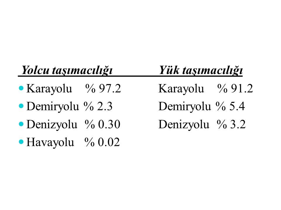 Yolcu taşımacılığıYük taşımacılığı Karayolu % 97.2Karayolu % 91.2 Demiryolu % 2.3Demiryolu % 5.4 Denizyolu % 0.30Denizyolu % 3.2 Havayolu % 0.02