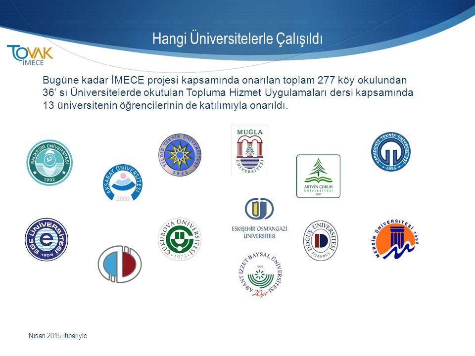 Hangi Üniversitelerle Çalışıldı Bugüne kadar İMECE projesi kapsamında onarılan toplam 277 köy okulundan 36' sı Üniversitelerde okutulan Topluma Hizmet