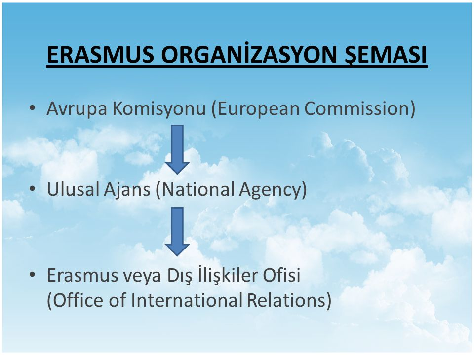 ERASMUS ORGANİZASYON ŞEMASI Avrupa Komisyonu (European Commission) Ulusal Ajans (National Agency) Erasmus veya Dış İlişkiler Ofisi (Office of International Relations)