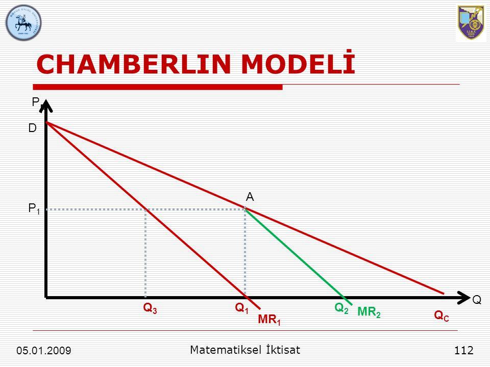 CHAMBERLIN MODELİ 112 Matematiksel İktisat 05.01.2009 P Q D A MR 1 QCQC Q1Q1 Q2Q2 P P1P1 MR 2 Q3Q3