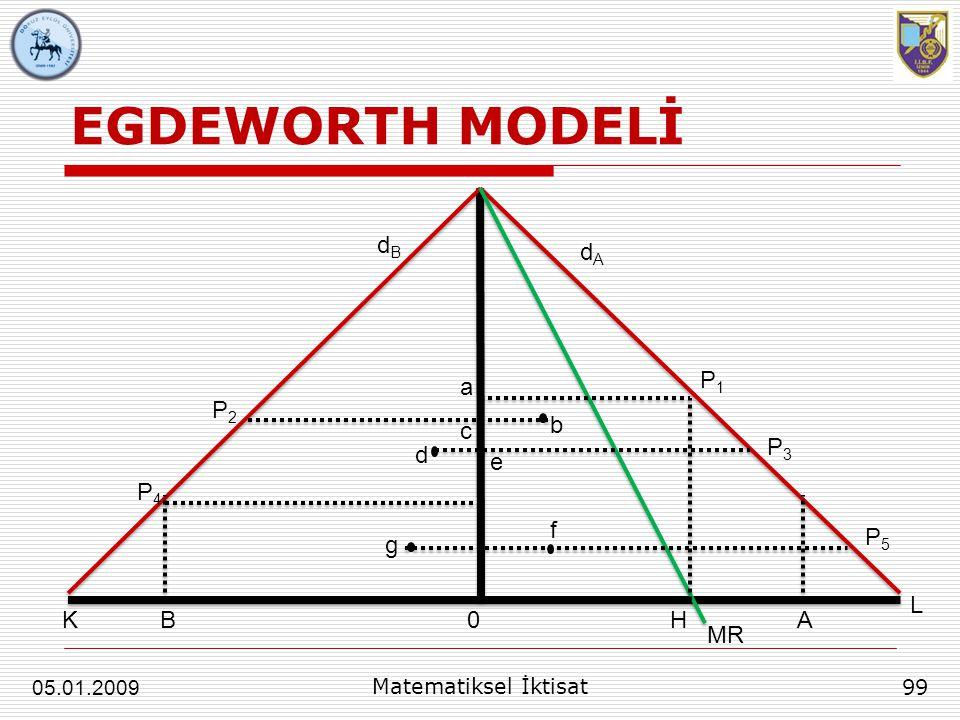 EGDEWORTH MODELİ 99 Matematiksel İktisat 05.01.2009 dAdA dBdB a c b e d g 0 f H MR P1P1 A L P2P2 P3P3 P5P5 P4P4 KB
