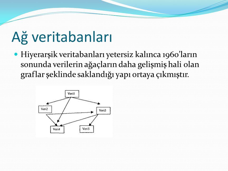 Veri tabanı Tasarlama 4.