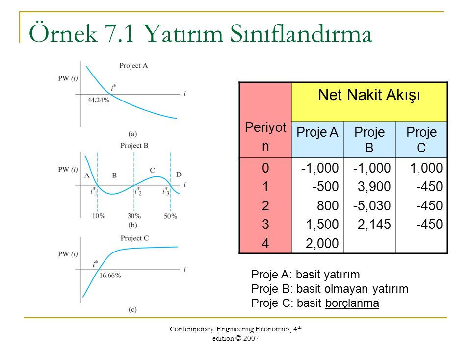 Contemporary Engineering Economics, 4 th edition © 2007 Örnek 7.1 Yatırım Sınıflandırma Periyot n Net Nakit Akışı Proje AProje B Proje C 0123401234 -1,000 -500 800 1,500 2,000 -1,000 3,900 -5,030 2,145 1,000 -450 Proje A: basit yatırım Proje B: basit olmayan yatırım Proje C: basit borçlanma