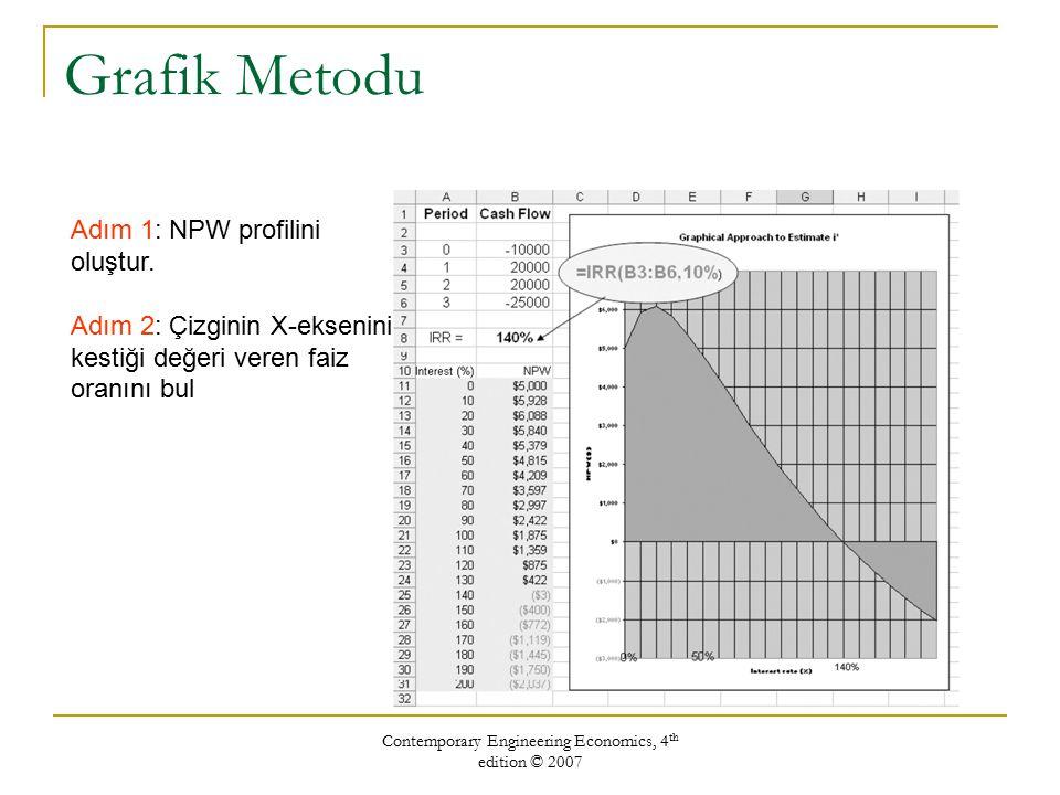 Contemporary Engineering Economics, 4 th edition © 2007 Grafik Metodu Adım 1: NPW profilini oluştur. Adım 2: Çizginin X-eksenini kestiği değeri veren