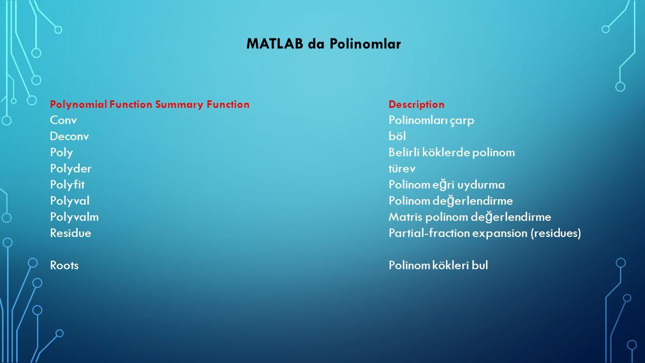 MATLAB da Polinomlar Polynomial Function Summary Function Description Conv Polinomları çarp Deconv böl Poly Belirli köklerde polinom Polyder türev Pol