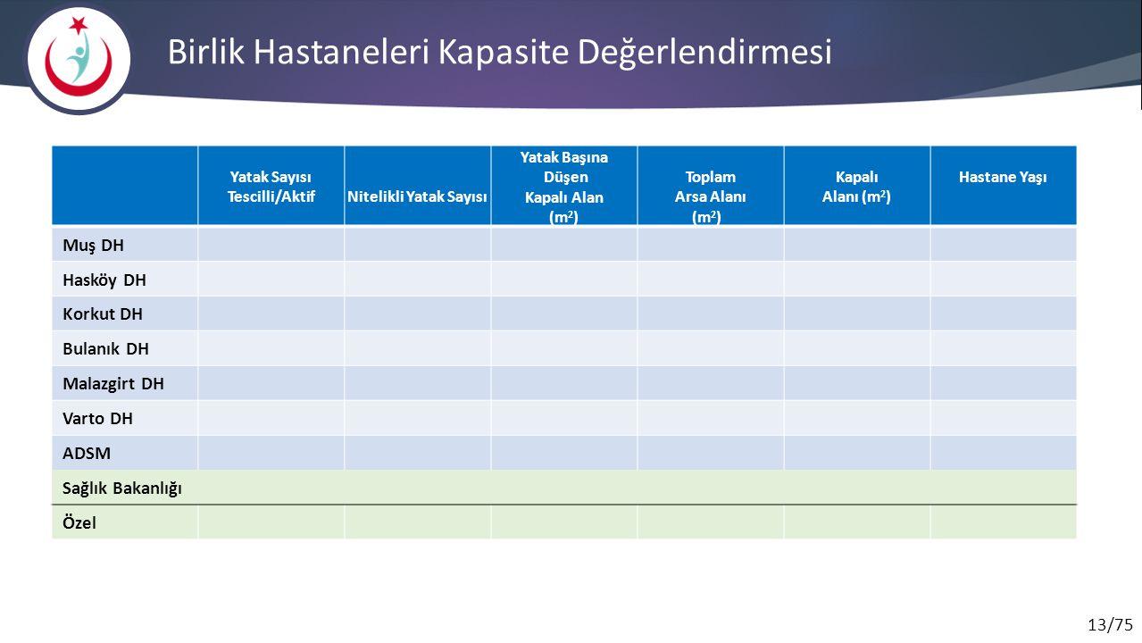 13/75 Birlik Hastaneleri Kapasite Değerlendirmesi Yatak Sayısı Tescilli/AktifNitelikli Yatak Sayısı Yatak Başına Düşen Kapalı Alan (m 2 ) Toplam Arsa