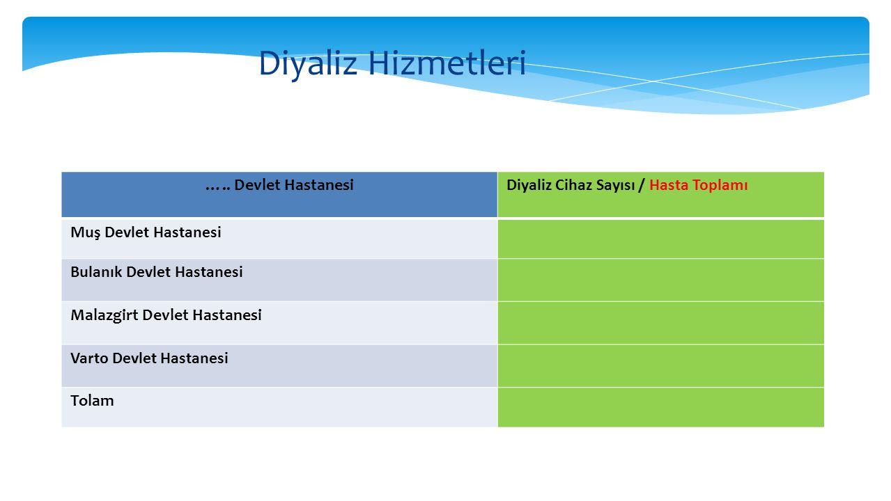 Diyaliz Hizmetleri ….. Devlet HastanesiDiyaliz Cihaz Sayısı / Hasta Toplamı Muş Devlet Hastanesi Bulanık Devlet Hastanesi Malazgirt Devlet Hastanesi V