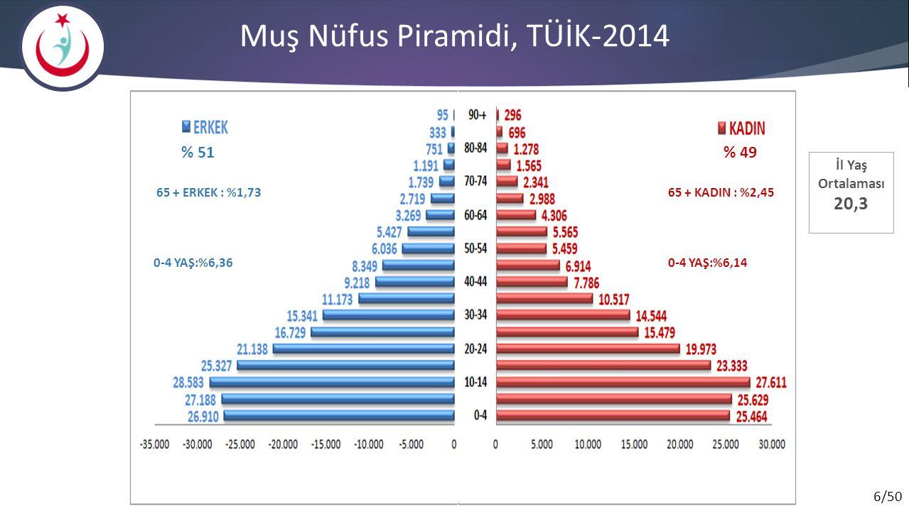 6/50 Muş Nüfus Piramidi, TÜİK-2014 İl Yaş Ortalaması 20,3 % 51 % 49 65 + ERKEK : %1,7365 + KADIN : %2,45 0-4 YAŞ:%6,360-4 YAŞ:%6,14