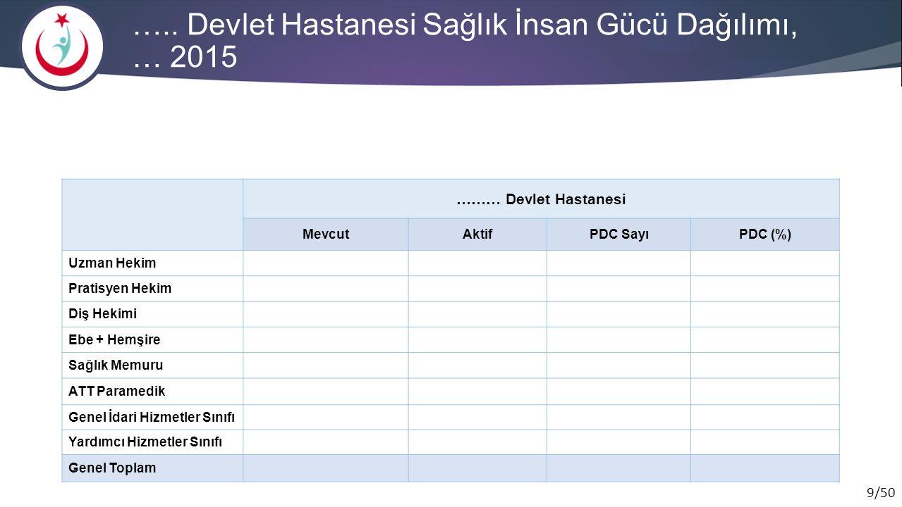20/75 İl Geneli Çocuk Yoğun Bakım Hizmetleri Birinci Seviyeİkinci SeviyeÜçüncü SeviyeToplam Yatak (Mevcut / Planlanan ) Ventilatör Sayısı Yatak Sayısı (Mevcut / Planlanan ) YDO (%) Yatak Sayısı (Mevcut / Planlanan ) YDO (%) Yatak Sayısı (Mevcut / Planlanan ) YDO (%) Muş DH Sağlık Bakanlığı Özel İl Geneli