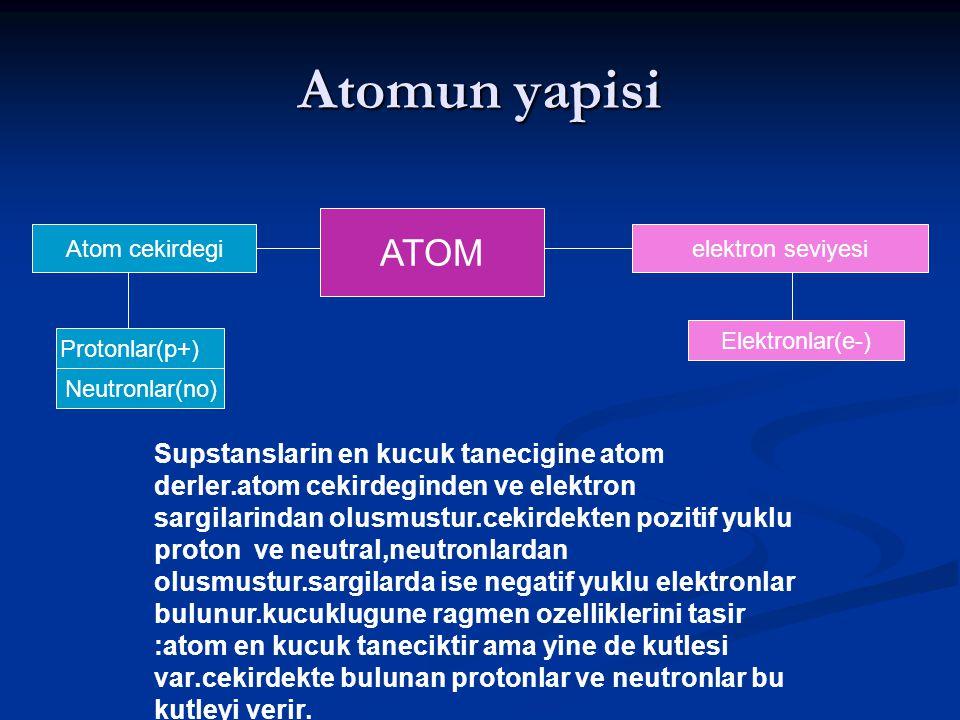 Atomun yapisi ATOM Atom cekirdegielektron seviyesi Protonlar(p+) Neutronlar(no) Elektronlar(e-) Supstanslarin en kucuk tanecigine atom derler.atom cekirdeginden ve elektron sargilarindan olusmustur.cekirdekten pozitif yuklu proton ve neutral,neutronlardan olusmustur.sargilarda ise negatif yuklu elektronlar bulunur.kucuklugune ragmen ozelliklerini tasir :atom en kucuk taneciktir ama yine de kutlesi var.cekirdekte bulunan protonlar ve neutronlar bu kutleyi verir.