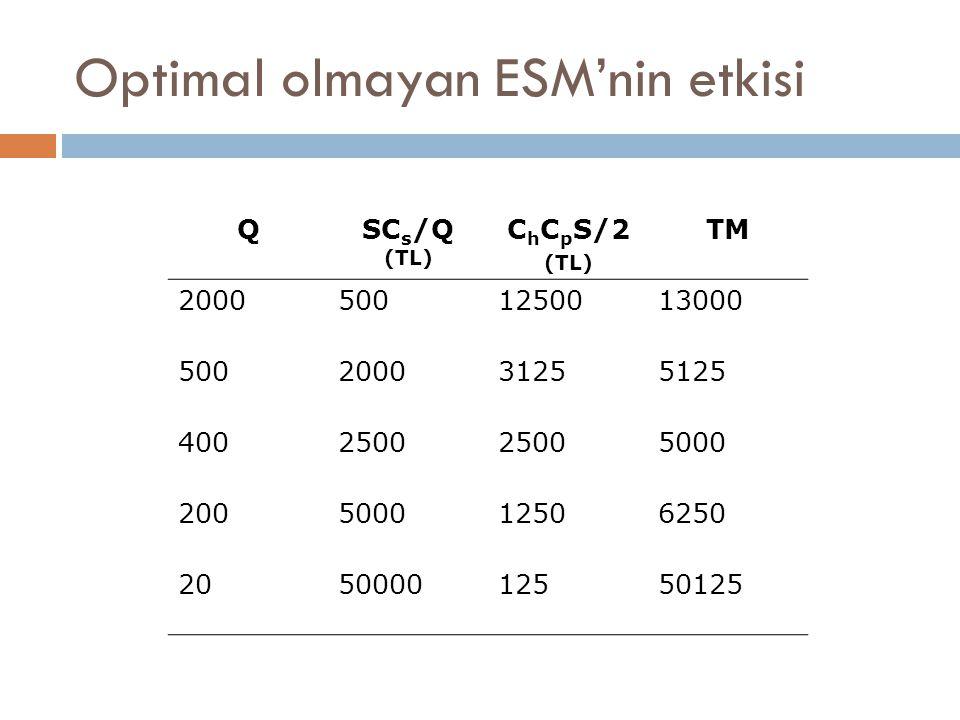 Optimal olmayan ESM'nin etkisi QSC s /Q (TL) C h C p S/2 (TL) TM 20005001250013000 500200031255125 4002500 5000 200500012506250 205000012550125