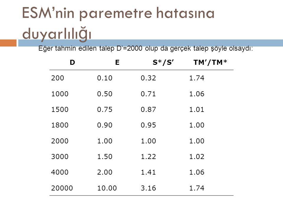 ESM'nin paremetre hatasına duyarlılı ğ ı DES*/S'TM'/TM* 2000.100.321.74 10000.500.711.06 15000.750.871.01 18000.900.951.00 20001.00 30001.501.221.02 40002.001.411.06 2000010.003.161.74 Eğer tahmin edilen talep D'=2000 olup da gerçek talep şöyle olsaydı: