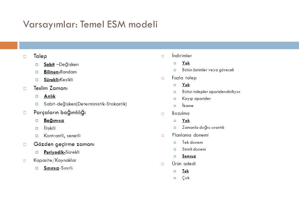 Varsayımlar: Temel ESM modeli  Talep  Sabit –De ğ işken  Bilinen-Randam  Sürekli-Kesikli  Teslim Zamanı  Anlık  Sabit-de ğ işken(Deterministik-