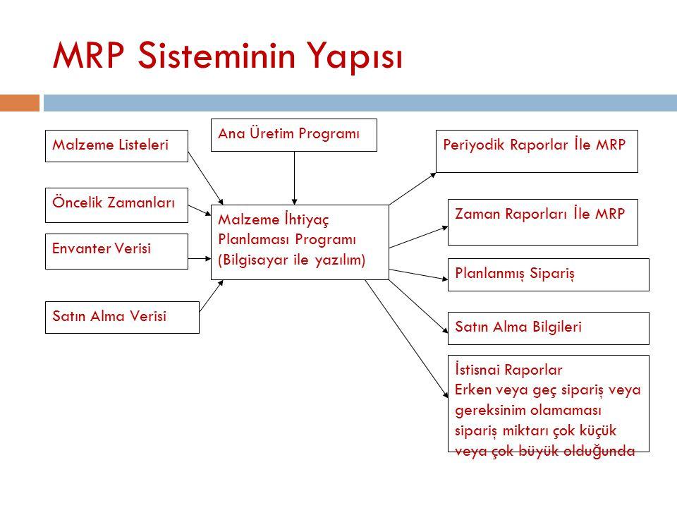 MRP Sisteminin Yapısı Ana Üretim Programı Malzeme İ htiyaç Planlaması Programı (Bilgisayar ile yazılım) Periyodik Raporlar İ le MRP Zaman Raporları İ le MRP Planlanmış Sipariş Satın Alma Bilgileri İ stisnai Raporlar Erken veya geç sipariş veya gereksinim olamaması sipariş miktarı çok küçük veya çok büyük oldu ğ unda Malzeme Listeleri Öncelik Zamanları Envanter Verisi Satın Alma Verisi