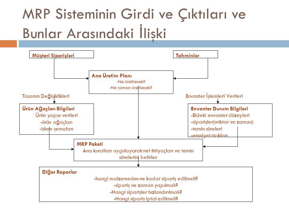 MRP Sisteminin Girdi ve Çıktıları ve Bunlar Arasındaki İ lişki Müşteri SiparişleriTahminler Ana Üretim Planı -Ne üretilecek.