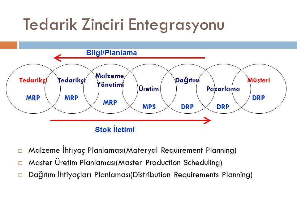 Tedarik Zinciri Entegrasyonu  Malzeme İ htiyaç Planlaması(Materyal Requirement Planning)  Master Üretim Planlaması(Master Production Scheduling)  Da ğ ıtım İ htiyaçları Planlaması(Distribution Requirements Planning) Tedarikçi MRP Tedarikçi MRP Malzeme Yönetimi MRP Üretim MPS Da ğ ıtım DRP Pazarlama DRP Müşteri DRP Bilgi/Planlama Stok İletimi