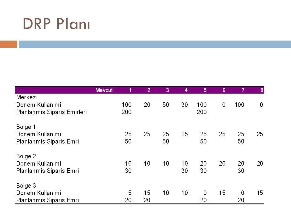 DRP Planı