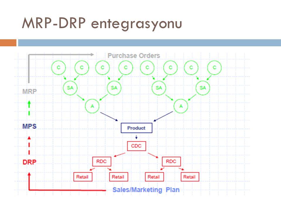 MRP-DRP entegrasyonu