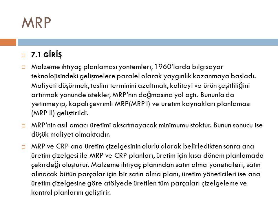 MRP  7.1 G İ R İ Ş  Malzeme ihtiyaç planlaması yöntemleri, 1960'larda bilgisayar teknolojisindeki gelişmelere paralel olarak yaygınlık kazanmaya başladı.
