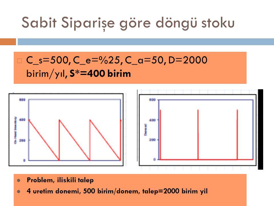 Sabit Siparişe göre döngü stoku  C_s=500, C_e=%25, C_a=50, D=2000 birim/yıl, S*=400 birim Problem, iliskili talep 4 uretim donemi, 500 birim/donem, talep=2000 birim yil