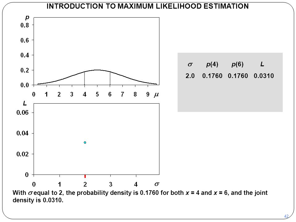 42 INTRODUCTION TO MAXIMUM LIKELIHOOD ESTIMATION With  equal to 2, the probability density is 0.1760 for both x = 4 and x = 6, and the joint density