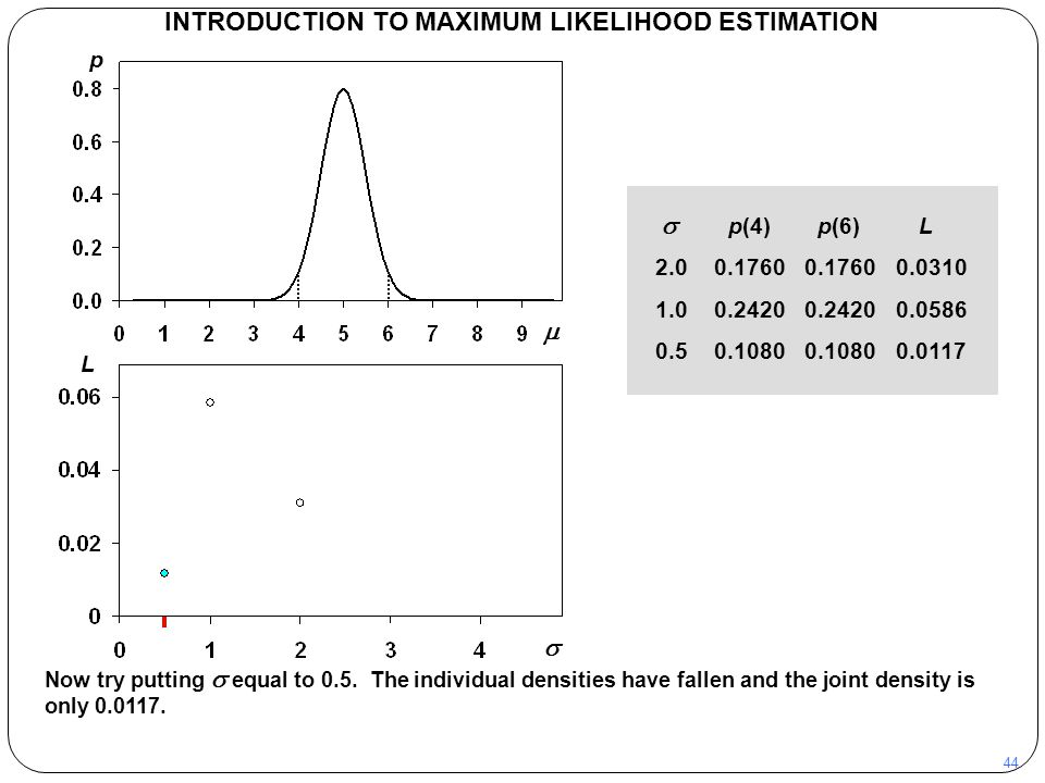 44 INTRODUCTION TO MAXIMUM LIKELIHOOD ESTIMATION Now try putting  equal to 0.5. The individual densities have fallen and the joint density is only 0.