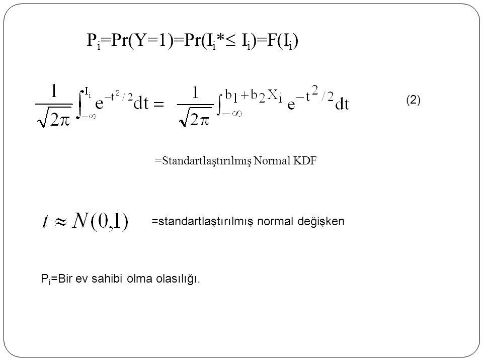 =Standartlaştırılmış Normal KDF P i =Pr(Y=1)=Pr(I i *  I i )=F(I i ) =standartlaştırılmış normal değişken P i =Bir ev sahibi olma olasılığı. (2) 160