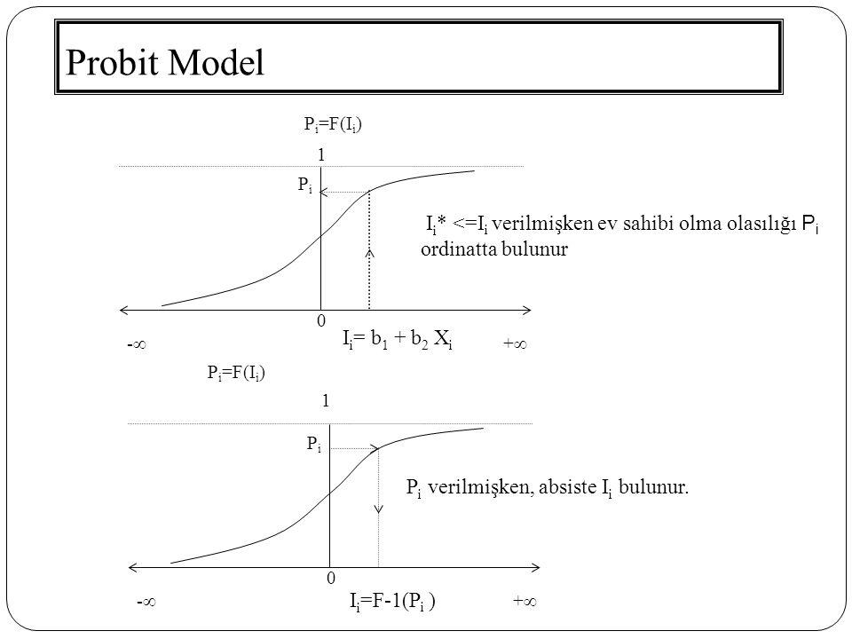 Probit Model 0 1 P i =F(I i ) -- ++ 0 1 -- ++ PiPi I i = b 1 + b 2 X i PiPi I i =F-1(P i ) I i * <=I i verilmişken ev sahibi olma olasılığı P