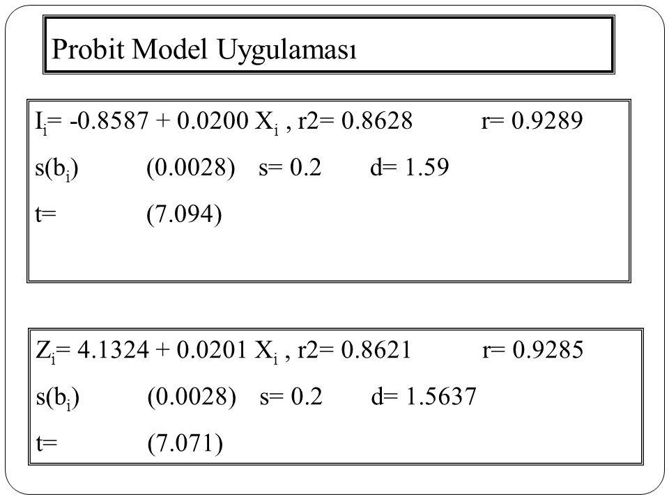 Probit Model Uygulaması I i = -0.8587 + 0.0200 X i, r2= 0.8628r= 0.9289 s(b i )(0.0028) s= 0.2d= 1.59 t=(7.094) Z i = 4.1324 + 0.0201 X i, r2= 0.8621